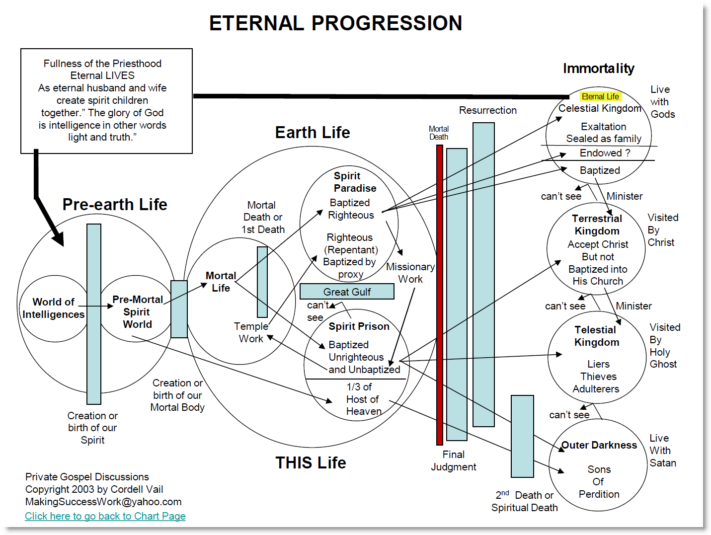 Apparently apostates do go to outer darkness by this plan of lds salvationg pooptronica