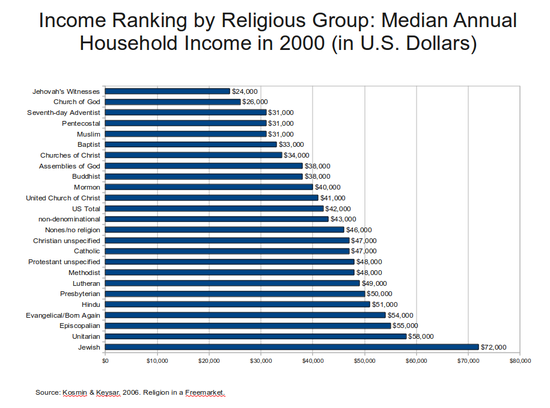 550px-Income_Ranking_by_Religious_Group_-_2000.png.a8c6afc218e90ab91c9a95e399dd3416.png